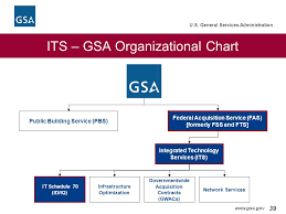 U S General Services Administration Integrated Technology