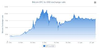 Bitcoin Exchange Rate Chart And Difficulty Prediction Chart