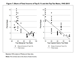 The Legacy Of The Bush Tax Cuts In Four Charts The