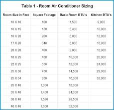 Air Conditioning Copper Pipe Size Chart Air Conditioner Size Chart Ac Unit Size Heater Air