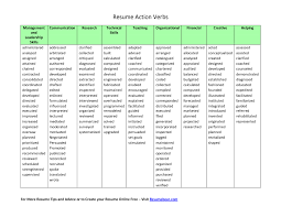 Action Verbs For Resumes And Cover Letters Reference Verbs For