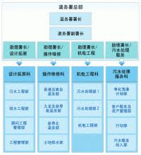 Cag Organisation Chart Cag Organisation Chart Principles Of Guided Missiles