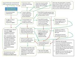 Ibr Repayment Chart Repaye Vs Paye Vs Ibr Vs Refinance Dr Wise Money