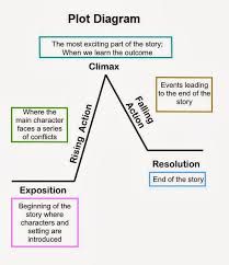 Plot Chart For Short Story Narrative Unit Ms Timpf And Mrs Schafer 8th Grade