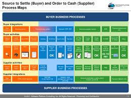 14 Clean Order Management Process Flow Ppt