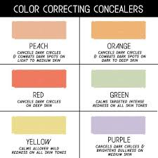 Color Correcting Makeup Chart Saubhaya Makeup