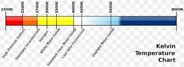 Kelvin Light Temperature Chart Light Color Temperature Kelvin Scale Of Temperature Png