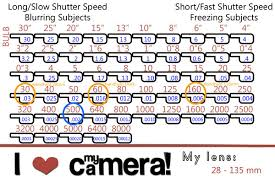 Photography Tutorial Introduction To Shutter Speed