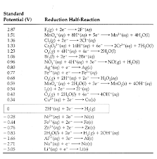 Question 8da28 Example
