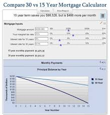 Conventional Mortgage Calculator Free Mortgage Calculator Mn The Ultimate Selection