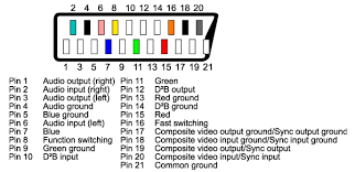 hdmi to scart wiring diagram schematics and wiring diagrams hyper hyperion bite in technology