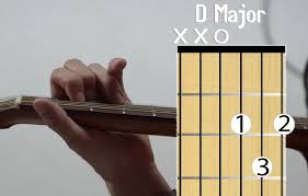 D Major Guitar Chord Chart Easy Guitar Chords For Beginners 5 Minute Guitar Module 5