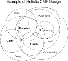 Venn Diagram Color Cmf Holistic Venn Diagram Color Marketing Group