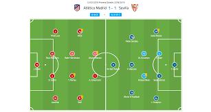 La Liga 2018/19 Tactical Analysis: Atlético Madrid vs Sevilla