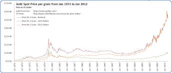 Spot Gold Price Chart Historical File Gold Spot Price Per Gram Jan 1971 To Jan 2012 Png