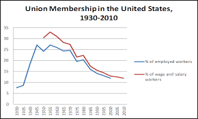 File Union Membership In Us 1930 2010 Png Wikimedia Commons