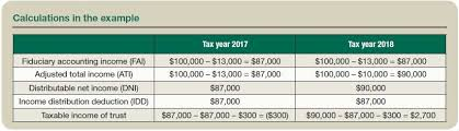Income Taxation Of Trusts And Estates After Tax Reform
