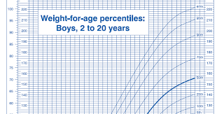 Weight To Age Chart Boy Ourmedicalnotes Growth Chart Weight For Age Percentiles