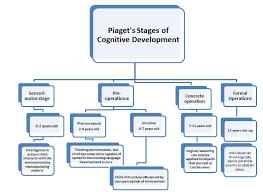 Objective 31 Psych Objectives