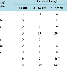 Cervical Length Chart In Twin Pregnancy By Weeks Cervical Length Gestation Age At Onset Of Labour Induction