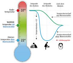 Die Wohlfühltemperatur Für Ihr Baby