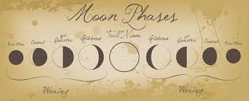 Wiccan Moon Chart Moon Phases Drawing At Getdrawings Com Free For Personal