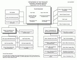 Pin By Ruth C Ware On Organizational Charts Organizational