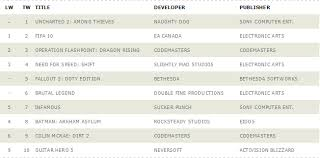 Ps3 Chart Uk Ps3 360 Charts Week Ending 17th Oct Thesixthaxis