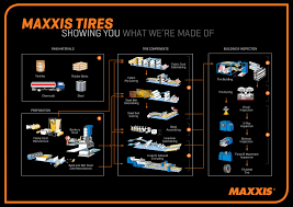 How A Tire Is Made Maxxis Tires Usa