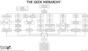 Geek Hierarchy Equivalent For Gaijin In Japan Japan