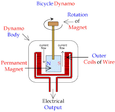 coils and magnets how to build your alternator generator internal current flow of a dynamo