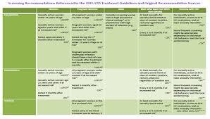 2015 Std Treatment Guidelines Sahm