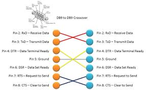 db9 to db9 crossover pinout attwiki db9 db9 crossover pinout jpg