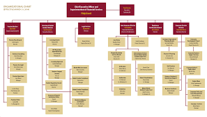 financial services commission of ontario organizational chart