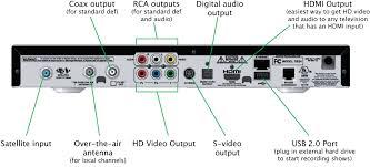 wii button diagram electrical wiring diagram • dish receiver wiring diagram dish hopper installation diagram wii back wii console schematics