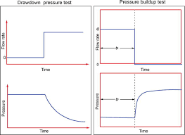 Pressure Tank Drawdown Chart Novel Integrated And Revolutionary Well Test Interpretation