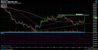 Xrp Chart Binance Binance Xrp Btc Chart Published On Coinigy Com On