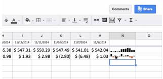 Google Sheets Charts Google Sheets Now Lets You Add Miniature Charts Within Cells