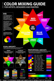 Artist Color Mixing Chart Color Mixing Guide Poster