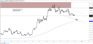 Gold Price Silver Outlook Failing To Inspire Buyers
