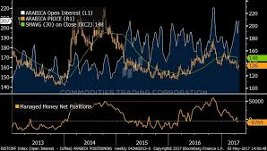 Ice Coffee Futures Chart Coffee Hedging Report Increasingly Attractive To Layer In