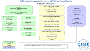 Gdot Org Chart Our Board Time Task Force