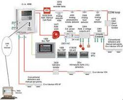 similiar basic fire alarm system diagram keywords basic fire alarm system diagram likewise code 3 wiring diagram