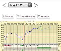 Bbt Chart Bfp Positive Bfp Bbt Charts Mumsnet