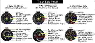 trailer plugs wiring diagram attachment Trailer Plug Wiring Diagram trailer plugs wiring diagram 7 wire schematic is nice simple to visualise the principal of how trailer plug wiring diagram 7 pin