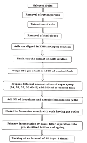 Flow Chart Of Preparation Of Wine From Pomegranate