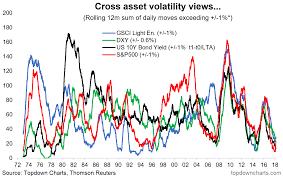 Volatility Surge Charts Part Ii