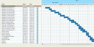 Trello Charts How To Get More Organized With Trello Gantt Charts