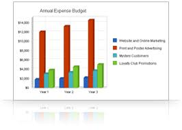 What Is A Sales Forecast Sales Forecasting And Marketing Budgets Palo Alto Software