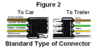 troubleshoot trailer wiring by color code trailer wiring diagram 4 pin at Most Common Trailer Wiring Harness